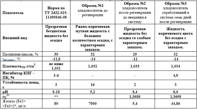 Таблица 2. Свойства и состав хладоносителя до и после регенерации.