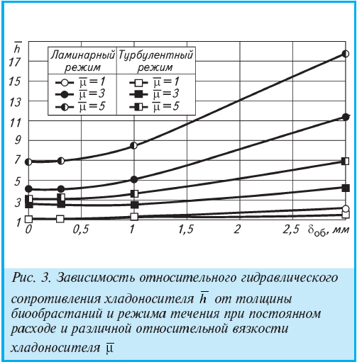 Зависимость относительного гидравлического сопротивления хладоносителя h от толщины биообрастаний и режима течения при постоянном расходе и различной относительной вязкости хладоносителя ?