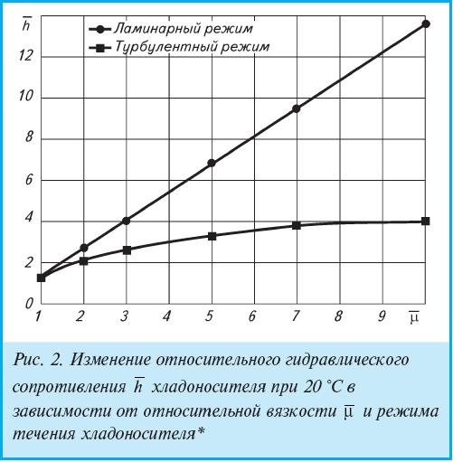 Рис. 2. Изменение относительного гидравлического сопротивления h хладоносителя при 20 °С в зависимости от относительной вязкости ? и режима течения хладоносителя*