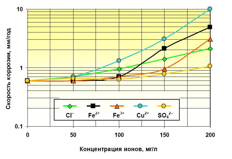Рисунок 7. Изменение коррозионной активности неингибированного 30% водного раствора пропиленгликоля (ПГ) по отношению к стали Ст20 при 20?С в зависимости от содержания в растворе ионов хлора, железа, меди и сульфата (испытания проводились в сопоставимых условиях, на образцах в виде отрезков труб).