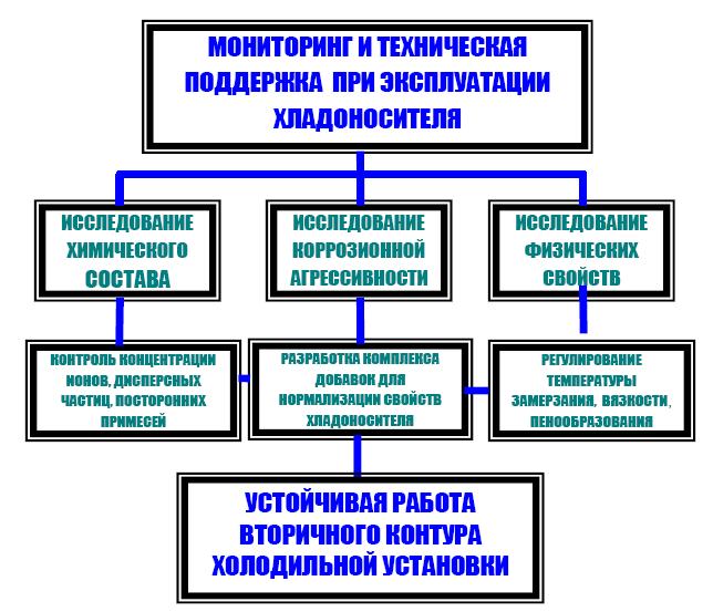 Рисунок 6. Последовательность операций при мониторинге и технической поддержке хладоносителя в процессе эксплуатации холодильной установки.