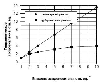 Рисунок 1. Изменение гидравлического сопротивления h хладоносителя при 20°С в зависимости от вязкости хладоносителя и режима течения.