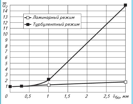 Рис. 5. Необходимое для поддержания теплообмена изменение относительного расхода хладоносителя 2 G в зависимости от толщины биообрастаний ?бо при постоянном расходе охлаждаемой жидкости (G1 = = const), ее охлаждении на 1 °С и суммарном влиянии всех параметров: увеличении вязкости в 2 раза; уменьшении пропускного сечения (рассчитывается); и термического сопротивления (рассчитывается)