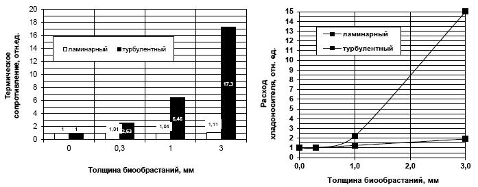 Рисунок 3. Изменение термического сопротивление теплопередачи R в зависимости от толщины биообрастаний: ? для ламинарного режима течения охлаждаемой жидкости и хладоносителя; ? для турбулентного режима течения охлаждаемой жидкости и хладоносителя.