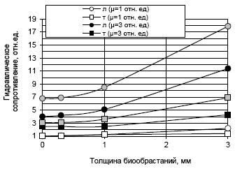 Рисунок 2. Зависимость гидравлического сопротивления хладоносителя h от толщины биообрастаний и режима течения при постоянном расходе и различной вязкости хладоносителя. л – ламинарный режим, т – турбулентный режим, (? = 1;3;5 отн.ед) – при значениях вязкости хладоносителя. Диаметр пропускного сечения 40мм.